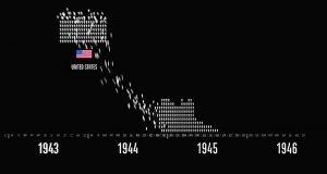 II Wojna Światowa w liczbach