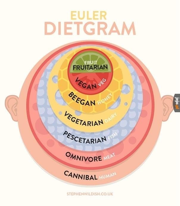 Myślałeś, że weganizm to najwyższy poziom wtajemniczenia?