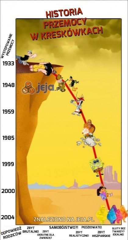 Historia przemocy w kreskówkach