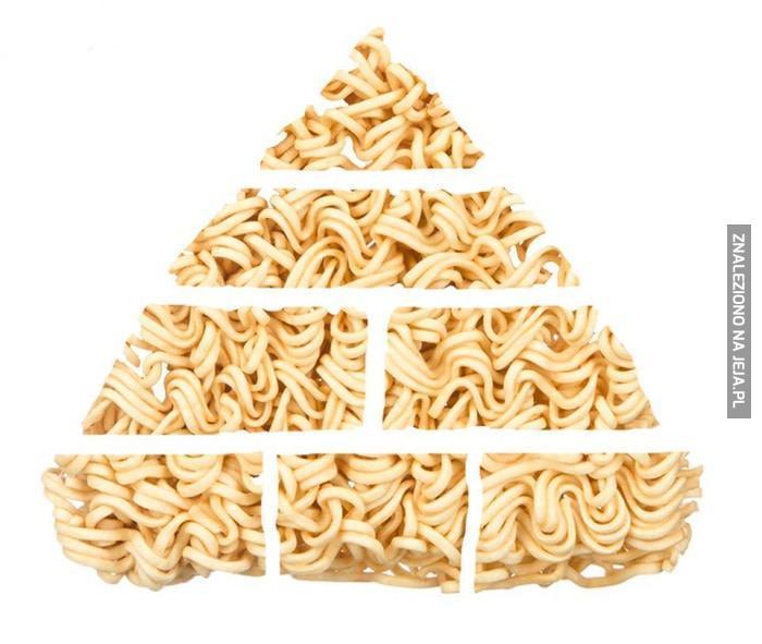 Piramida żywieniowa, gdy jesteś spłukany