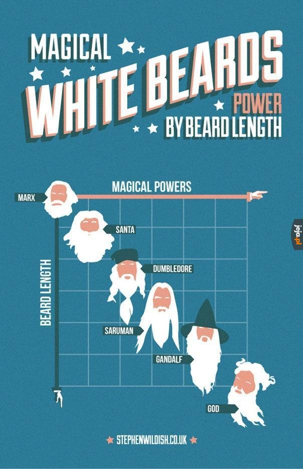 Magiczne białe brody