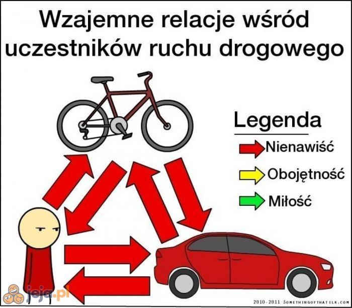 Auto, rower i pieszy