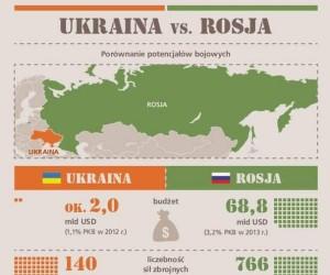 Ukraina vs Rosja