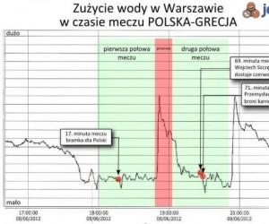 Zużycie wody w Warszawie w trakcie meczu Polska-Grecja