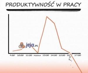 Produktywność w pracy