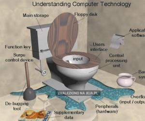 Jak zrozumieć technologię informacyjną?