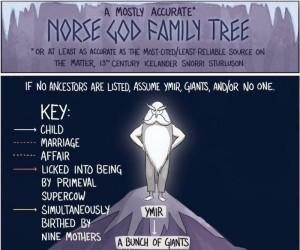 Drzewo rodzinne Asgardzkich bogów