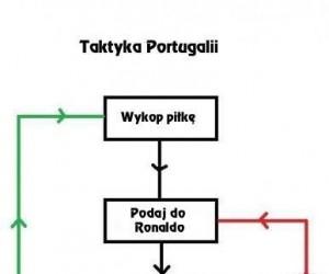 Taktyka Portugalii