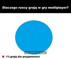Dlaczego Ruscy grają w gry multiplayer?