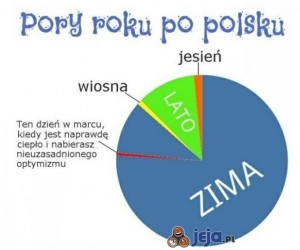 Pory roku po polsku
