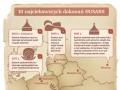 10 najciekawszych dokonań Husarii