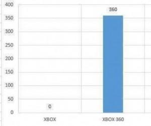 Wykres jest bezlitosny dla najnowszej konsoli Microsoftu