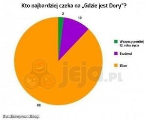 Kto czeka na Gdzie jest Dory? Ellen!