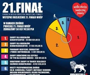 Rozliczenie 21 finału WOŚP