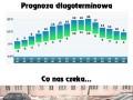 Prognoza długoterminowa
