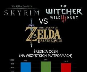 Porównanie najlepszych gier RPG