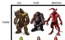 Rasy w RPGach