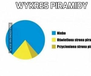 Wykres piramidy