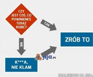 Pomocny diagram działania