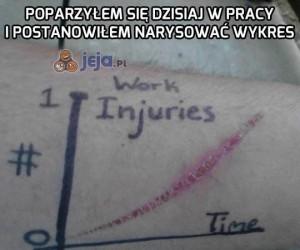 Wykres obrażeń w pracy