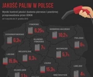 Jakość paliw w Polsce
