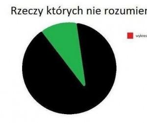 Wykresy kołowe