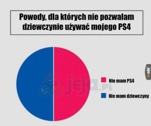 Dlaczego nie pozwalam dziewczynie grać na PS4