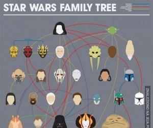 Drzewo genealogiczne Star Wars