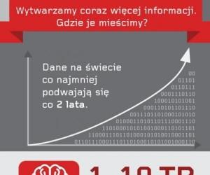 Wytwarzamy coraz więcej informacji