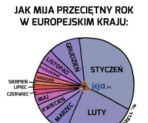 Przeciętny rok w europejskim kraju