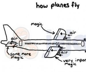 Jak lata samolot