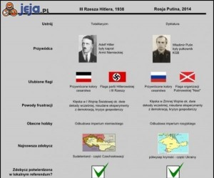 Hitler i Putin - tyle podobieństw