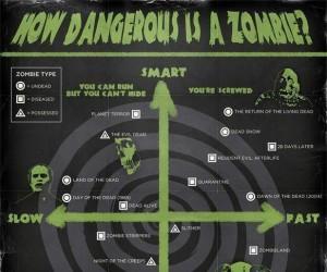 Jak niebezpieczne są zombie?