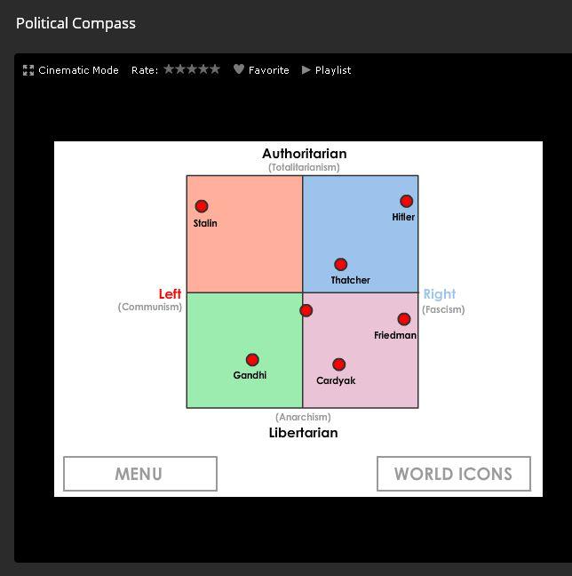 Mój political compass