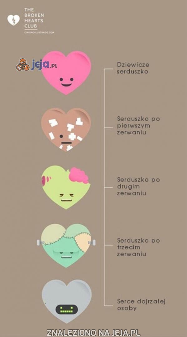 Transformacja serca