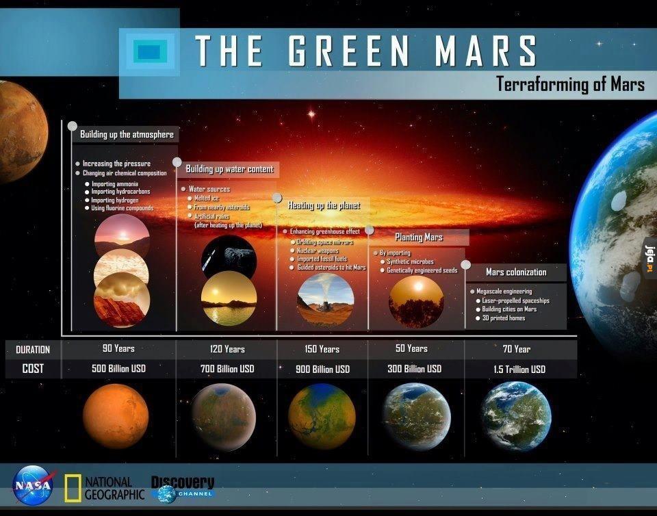 Czas i koszty teraformowania Marsa