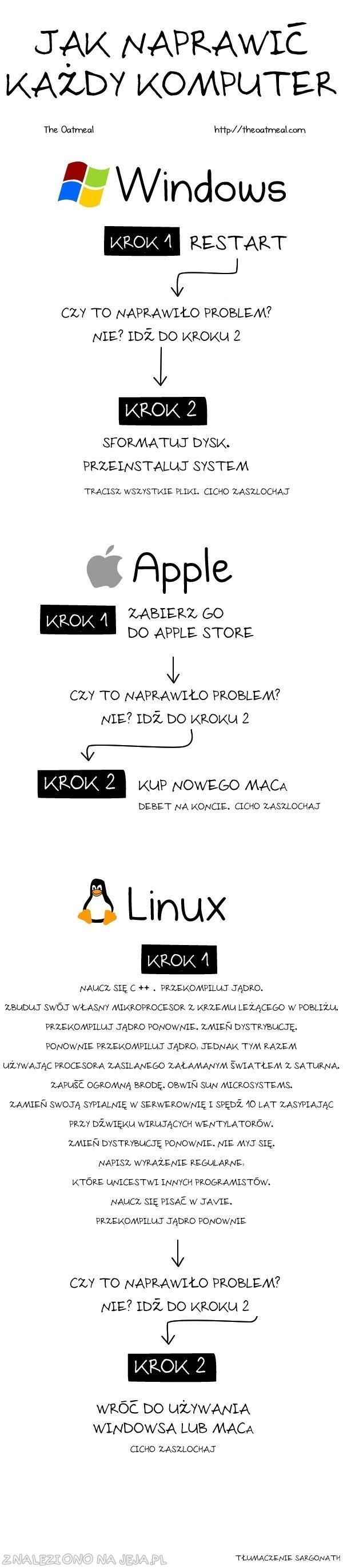 Jak naprawić każdy komputer