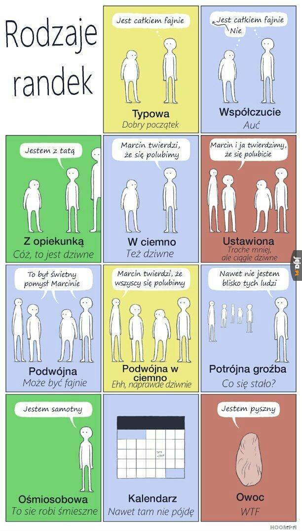 Jakie są różne rodzaje randek