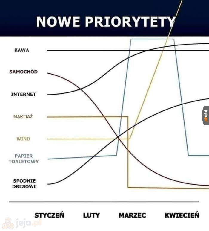 Nowe priorytety