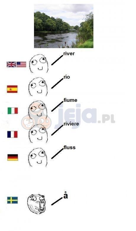 Rzeka w różnych językach