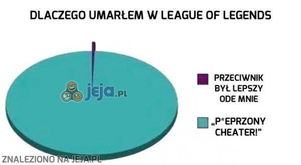 Dlaczego umarłem w League of Legends