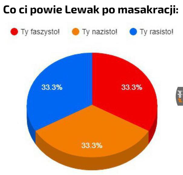 Lewacy po masakracji w procentach