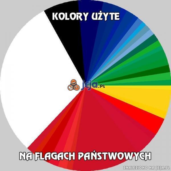 Kolory na flagach państwowych