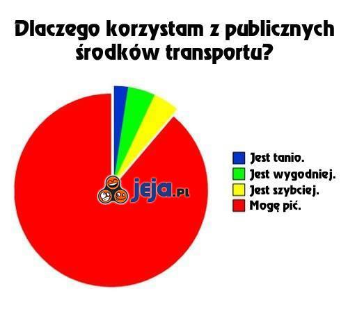 Dlaczego korzystam z komunikacji miejskiej