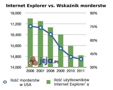 Internet Explorer ma wyraźny wpływ na morderstwa