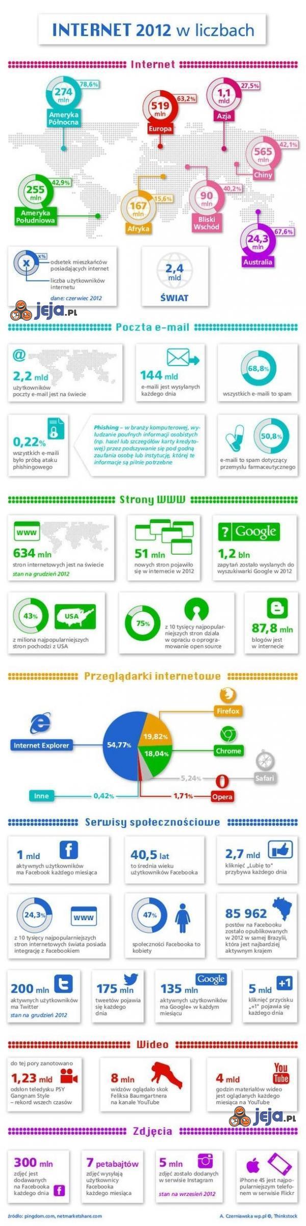 Internet w liczbach