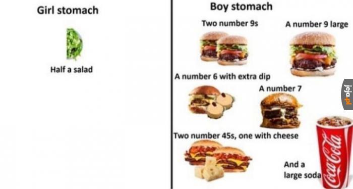 Diety według płci