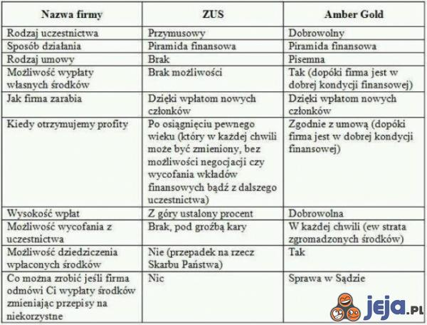 ZUS vs. Amber Gold