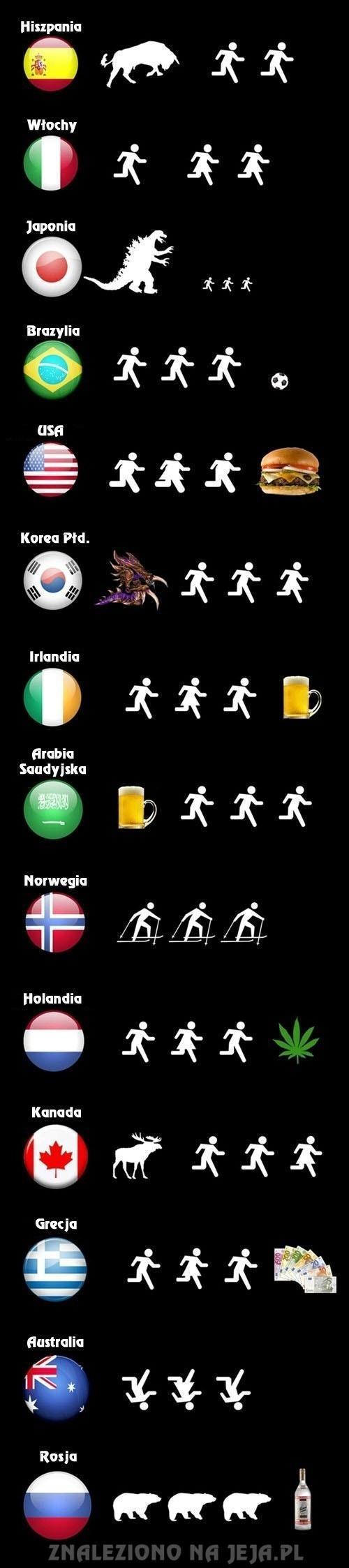 Porównanie państw