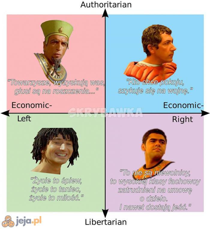 Poglądy polityczne według Misji Kleopatra